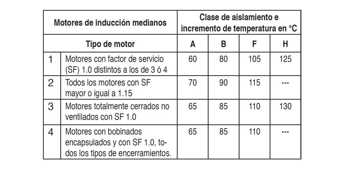 Tabla Incremento de temperatura